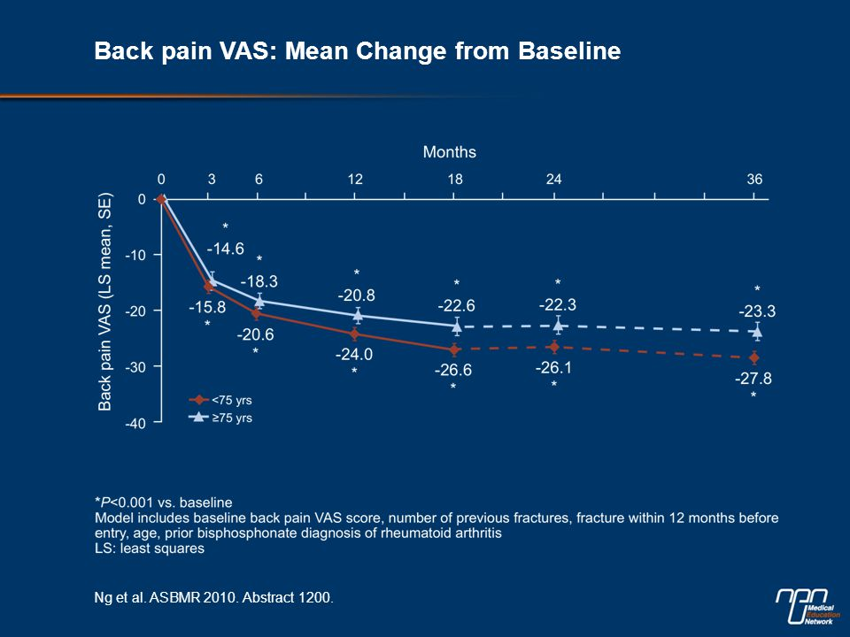 Back pain VAS: Mean Change from Baseline Ng et al. ASBMR 2010. Abstract 1200.