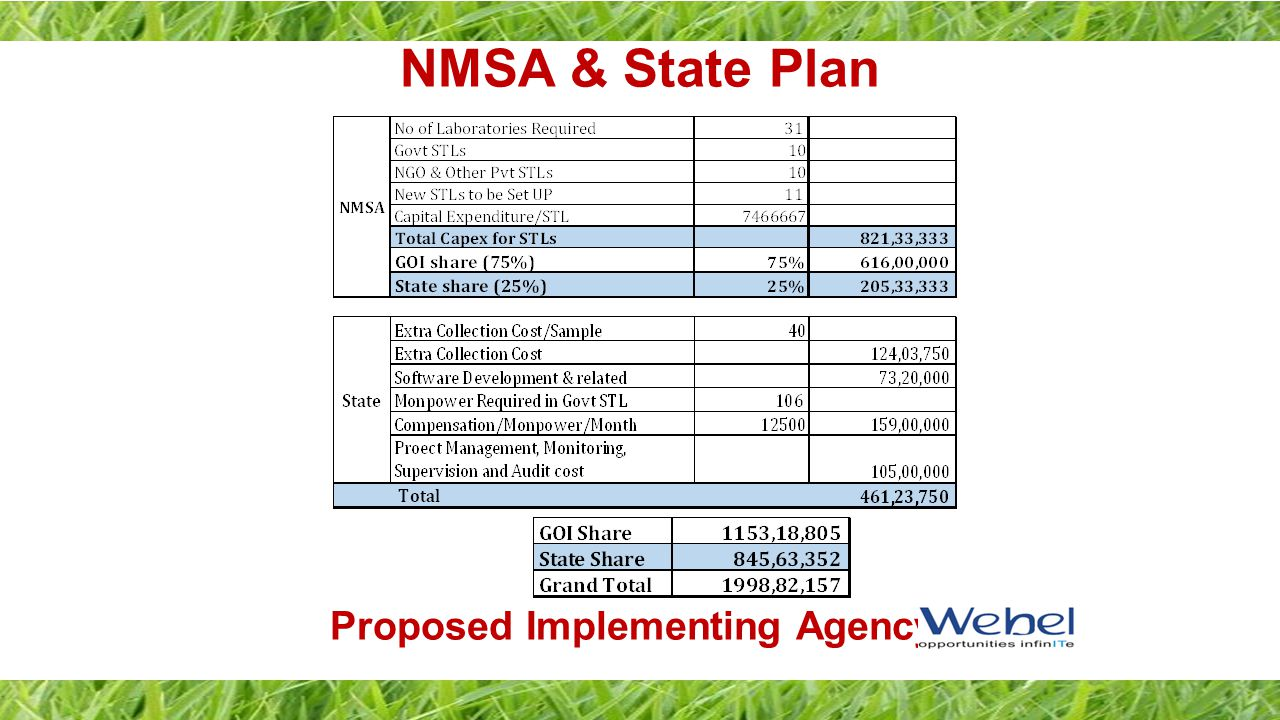 NMSA & State Plan Proposed Implementing Agency: