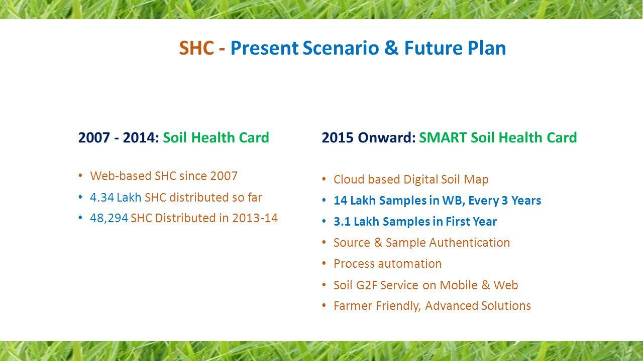 2007 - 2014: Soil Health Card Web-based SHC since 2007 4.34 Lakh SHC distributed so far 48,294 SHC Distributed in 2013-14 SHC - Present Scenario & Fut