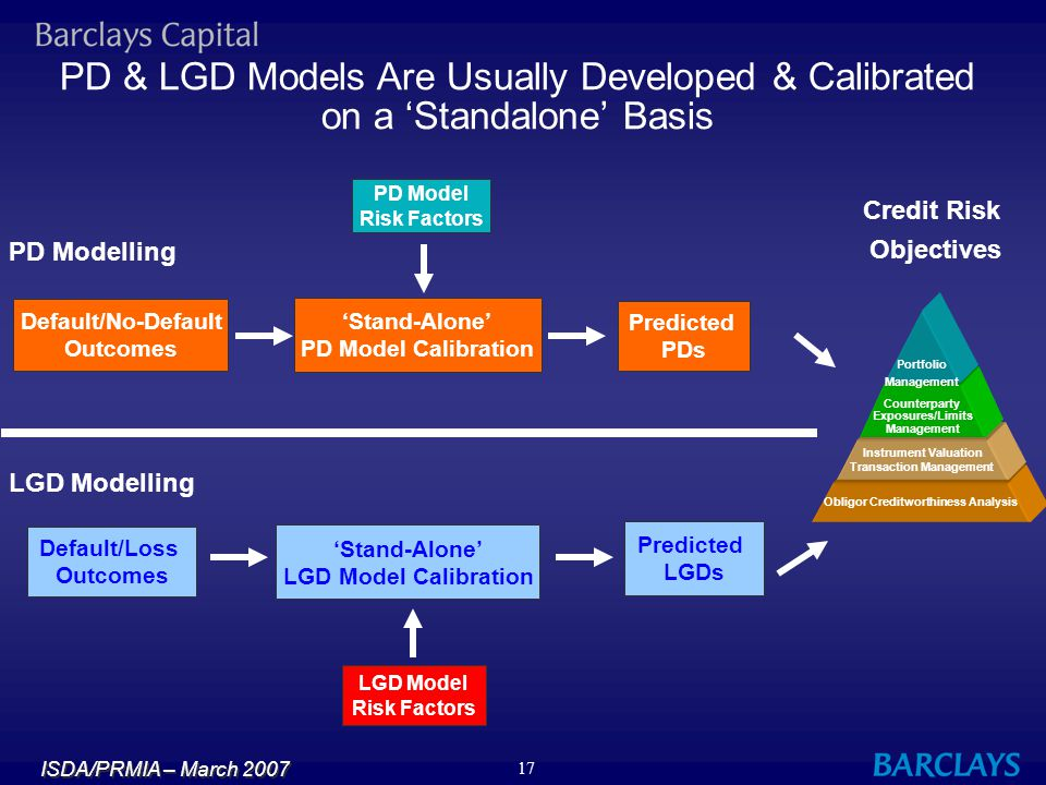 ISDA/PRMIA – March 2007 17 PD & LGD Models Are Usually Developed & Calibrated on a 'Standalone' Basis PD Model Risk Factors Default/No-Default Outcome