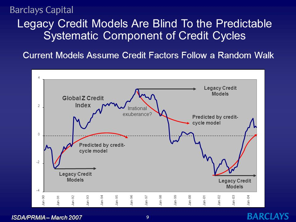 ISDA/PRMIA – March 2007 20 We Find that LGD Varies Statistically With Credit Cycles LGD = F( % Above, % Below, Z and other variables) % Above = % of Obligor's Debt Capital Senor to the Obligation % Below = % of Obligor's Debt Capital Subordinate to the Obligation Z = Credit-Cycle Index l We find that for each 1 standard deviation move down in Z, LGD increases by about 3 percentage points -- e.g.