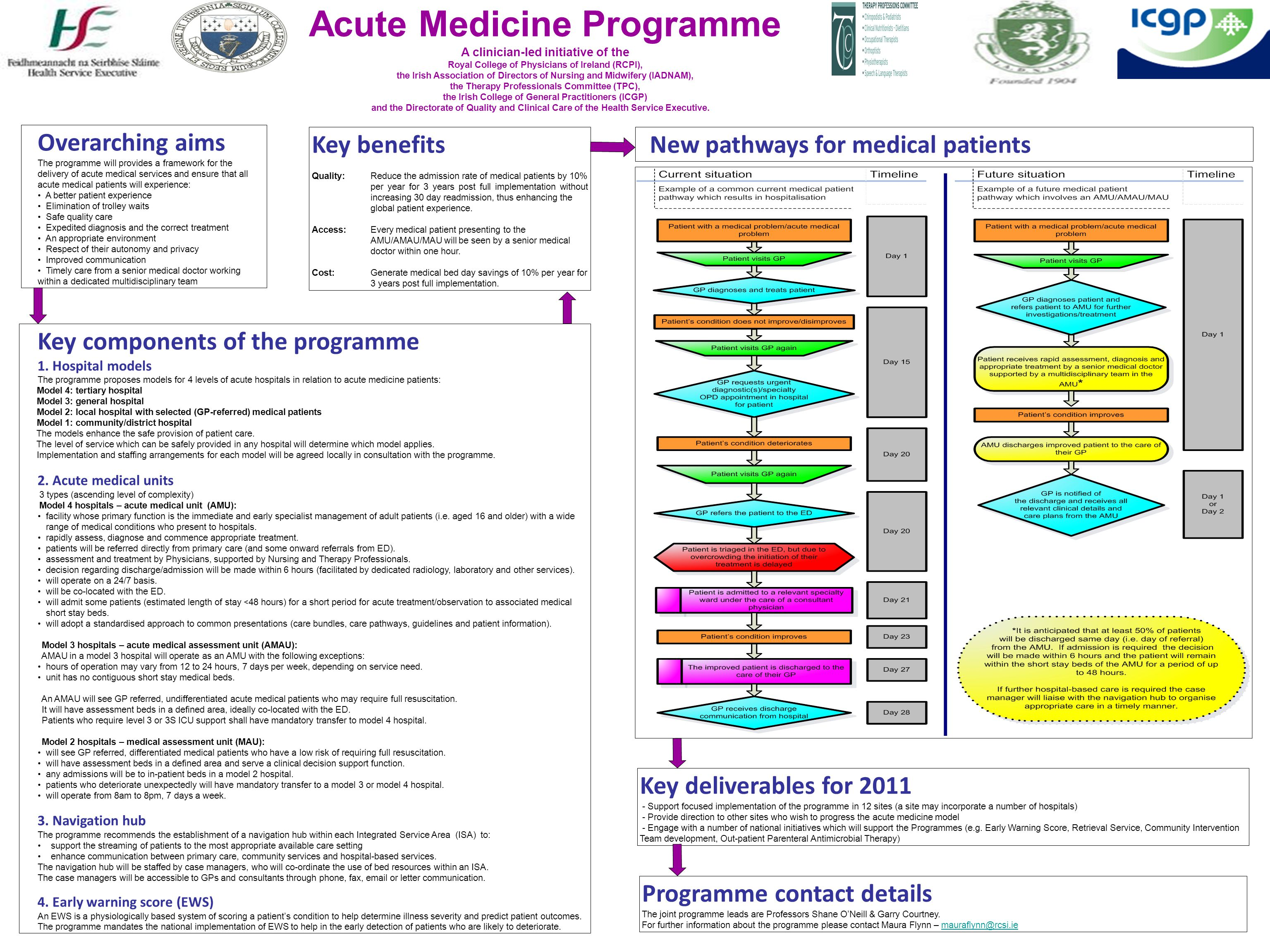 Acute Medicine Programme A clinician-led initiative of the Royal College of Physicians of Ireland (RCPI), the Irish Association of Directors of Nursing and Midwifery (IADNAM), the Therapy Professionals Committee (TPC), the Irish College of General Practitioners (ICGP) and the Directorate of Quality and Clinical Care of the Health Service Executive.