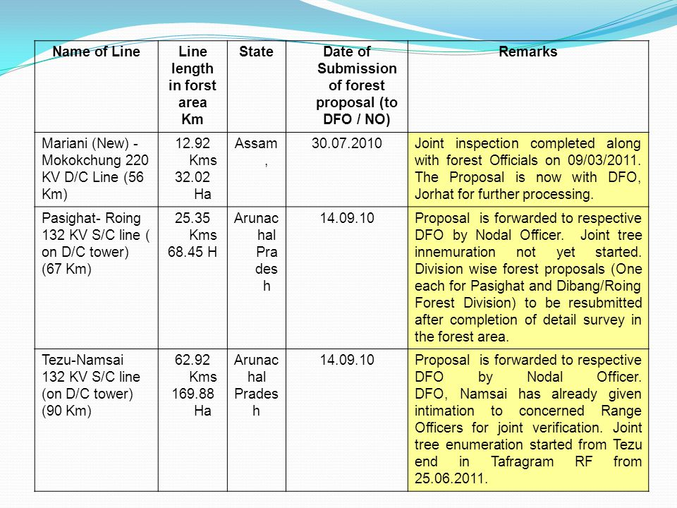 Name of LineLine length in forst area Km StateDate of Submission of forest proposal (to DFO / NO) Remarks Mariani (New) - Mokokchung 220 KV D/C Line (56 Km) 12.92 Kms 32.02 Ha Assam, 30.07.2010Joint inspection completed along with forest Officials on 09/03/2011.