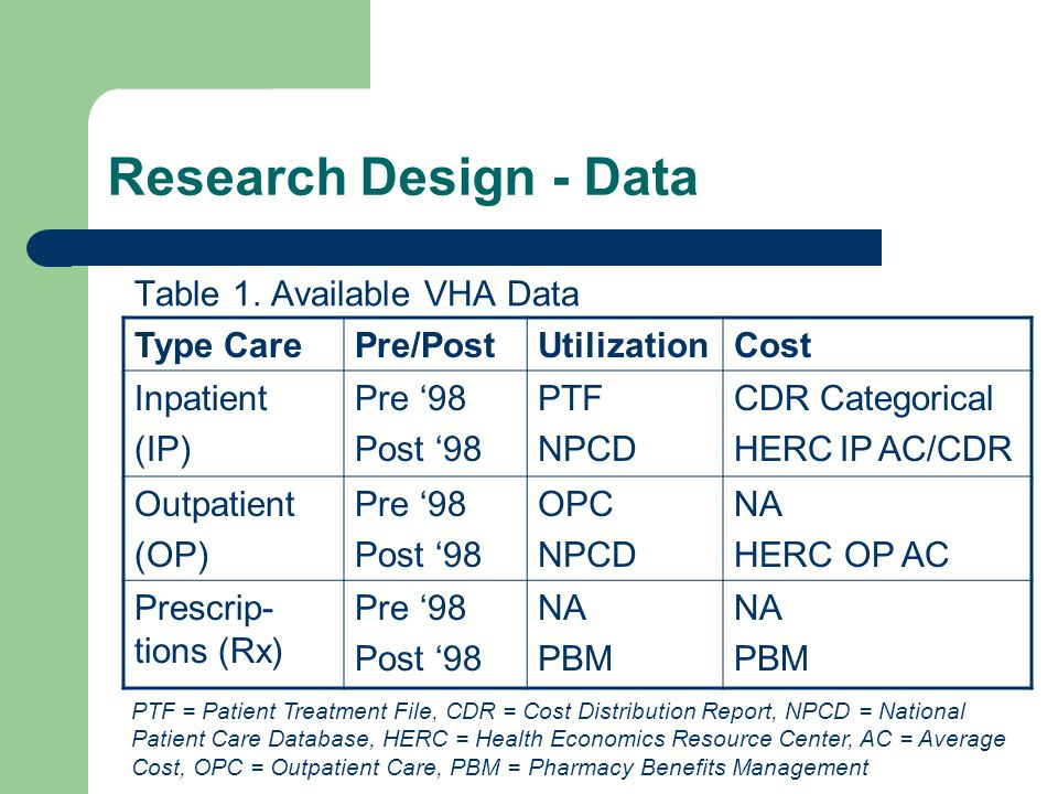 Research Design - Data Table 1.