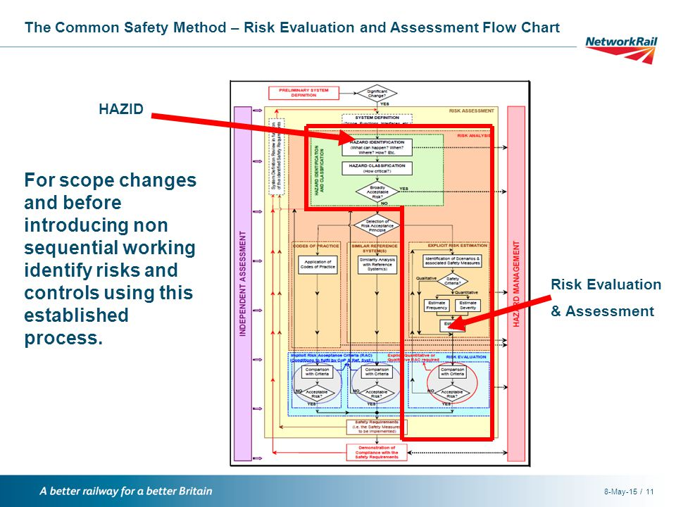 /8-May-1511 The Common Safety Method – Risk Evaluation and Assessment Flow Chart HAZID Risk Evaluation & Assessment For scope changes and before introducing non sequential working identify risks and controls using this established process.