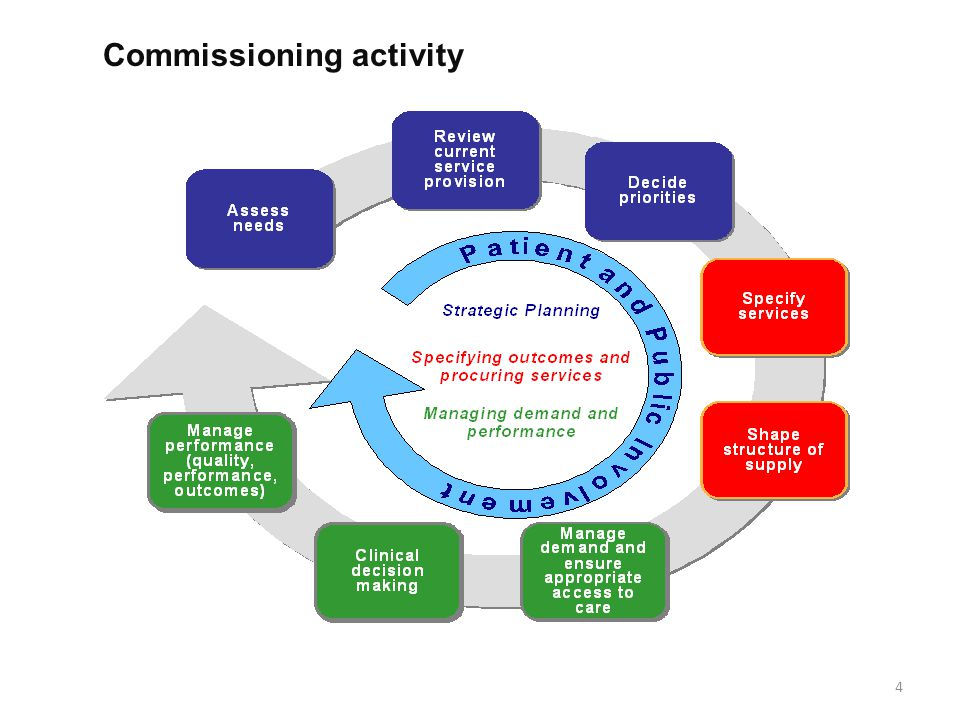 Commissioning activity 4