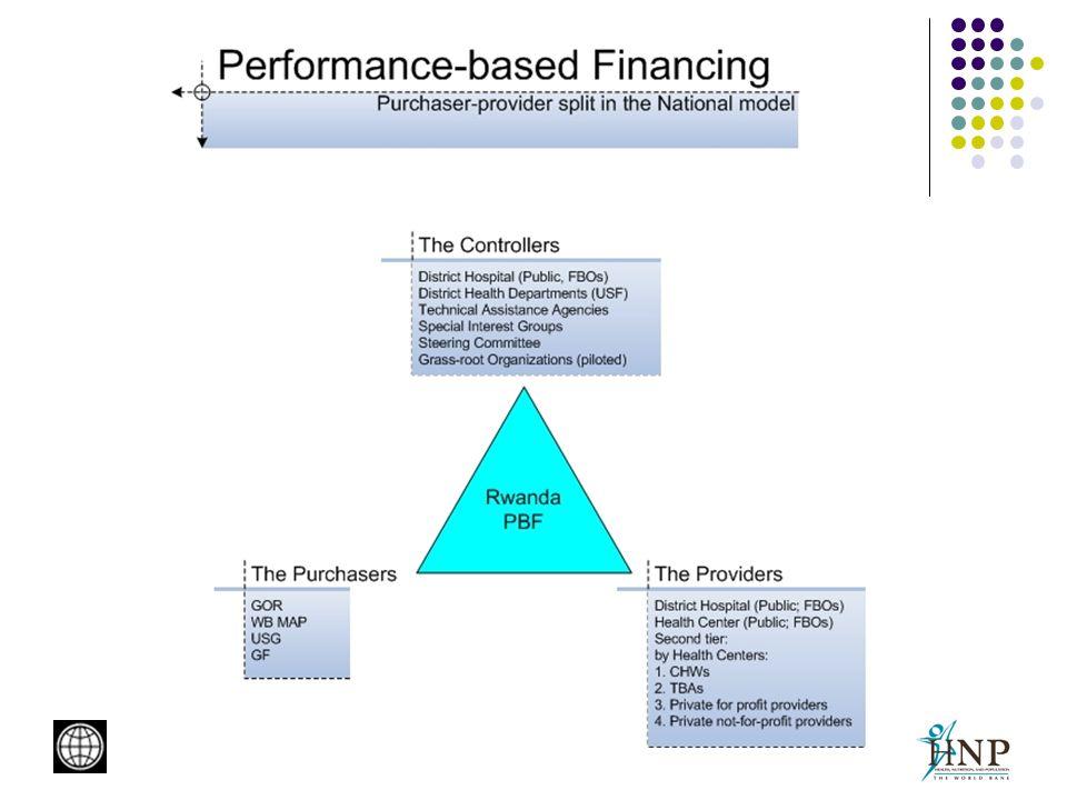 Implementation 1.Strengthening existing Coordination Mechanism (TWG) 2.