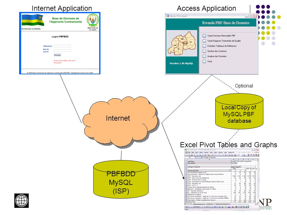 PBFBDD MySQL (ISP) Internet Access ApplicationInternet Application Local Copy of MySQL PBF database Optional Excel Pivot Tables and Graphs