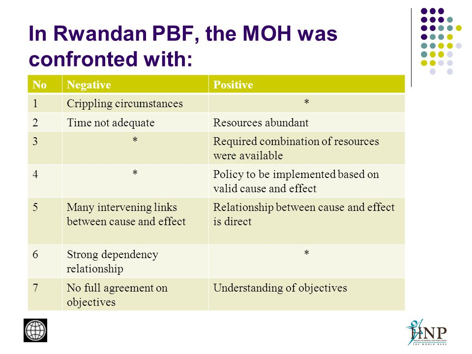 In Rwandan PBF, the MOH was confronted with: NoNegativePositive 1Crippling circumstances* 2Time not adequateResources abundant 3*Required combination of resources were available 4*Policy to be implemented based on valid cause and effect 5Many intervening links between cause and effect Relationship between cause and effect is direct 6Strong dependency relationship * 7No full agreement on objectives Understanding of objectives