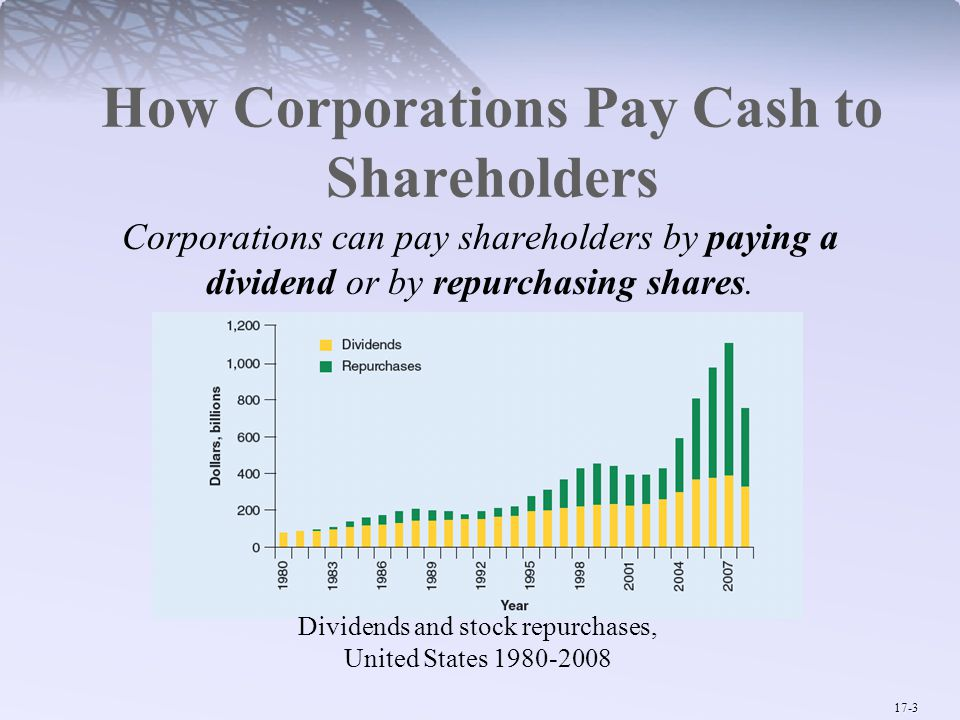 17-3 How Corporations Pay Cash to Shareholders Corporations can pay shareholders by paying a dividend or by repurchasing shares.