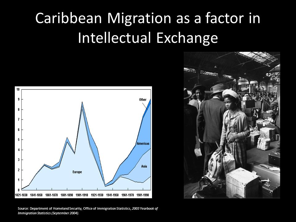 Caribbean Migration as a factor in Intellectual Exchange Source: Department of Homeland Security, Office of Immigration Statistics, 2003 Yearbook of I