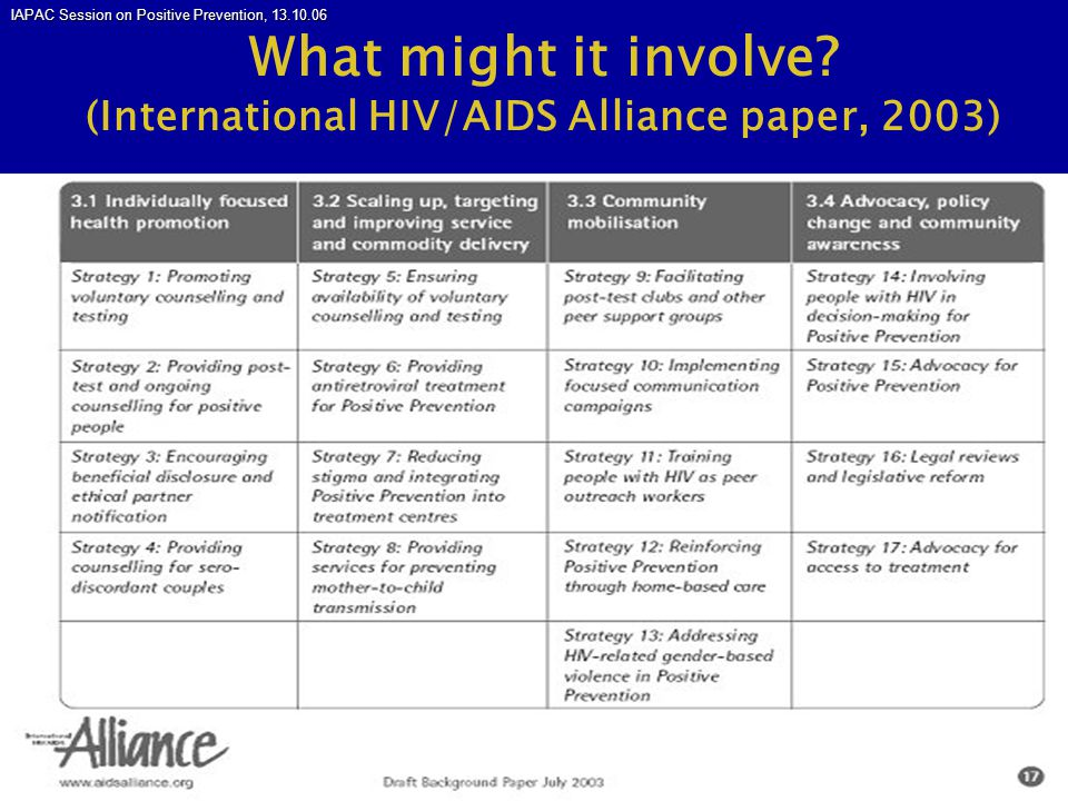 IAPAC Session on Positive Prevention, 13.10.06 www.guscairns.com Withdrawal and strategic positioning… Poster at Toronto questions these assumptions* Poster at Toronto questions these assumptions* Case-control study of Ontario gay men, 128 HIV+, 255 HIV- Case-control study of Ontario gay men, 128 HIV+, 255 HIV- Adjusted Odds Ratios for seroconversion: Adjusted Odds Ratios for seroconversion: Unprotected insertive anal sex (UIAS) with HIV+: 3.05 Unprotected insertive anal sex (UIAS) with HIV+: 3.05 Unprotected receptive anal sex (URAS) with HIV+: 3.02 Unprotected receptive anal sex (URAS) with HIV+: 3.02 URAS with exposure to semen: 1.72 URAS with exposure to semen: 1.72 URAS without exposure to semen, i.e.
