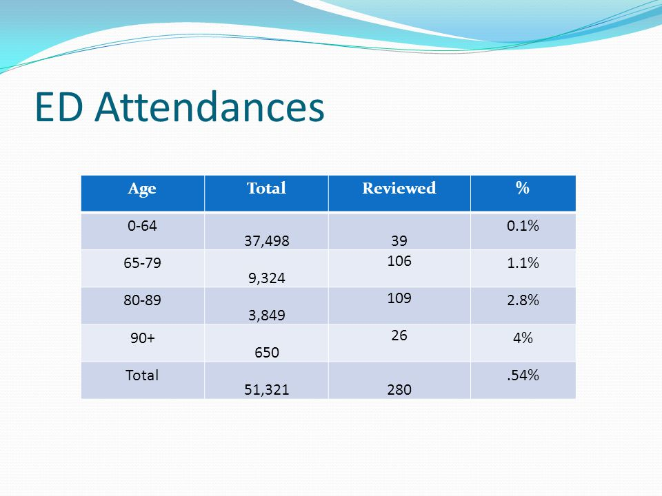 ED Attendances AgeTotalReviewed% , % , % , % % Total 51, %