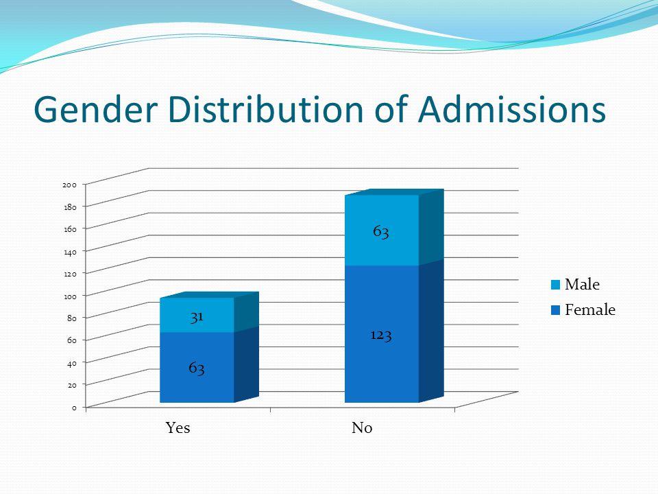 Gender Distribution of Admissions