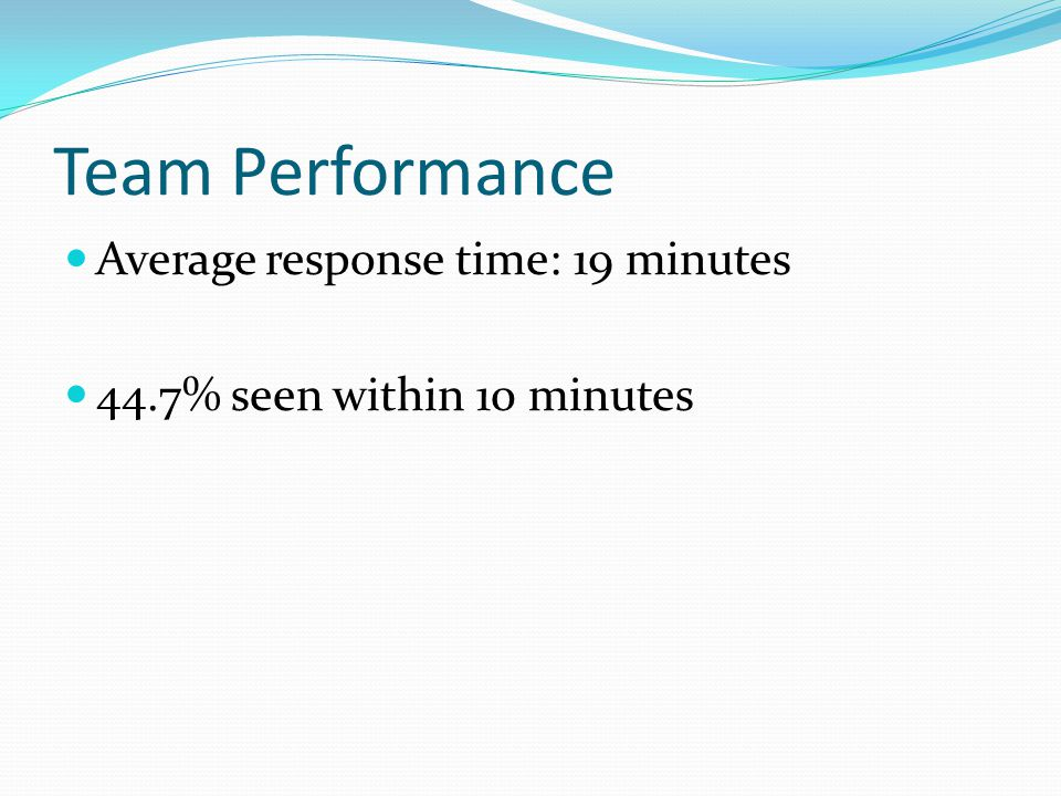 Team Performance Average response time: 19 minutes 44.7% seen within 10 minutes