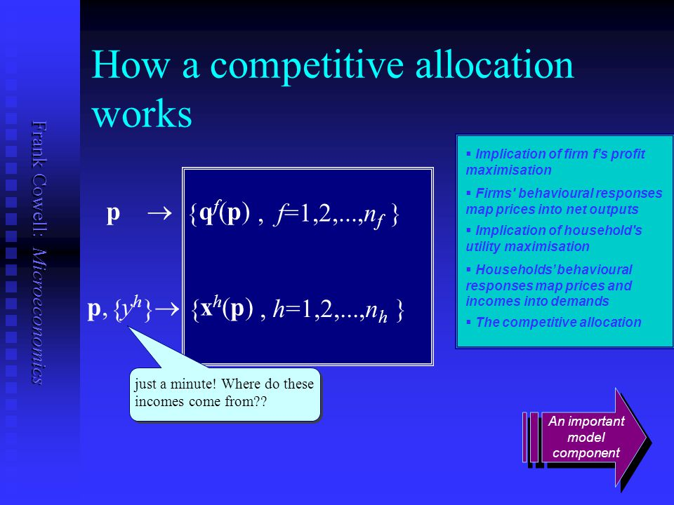 Frank Cowell: Microeconomics { } {, h=1,2,...,n h } How a competitive allocation works   Implication of firm f's profit maximisation p  q f (p)  