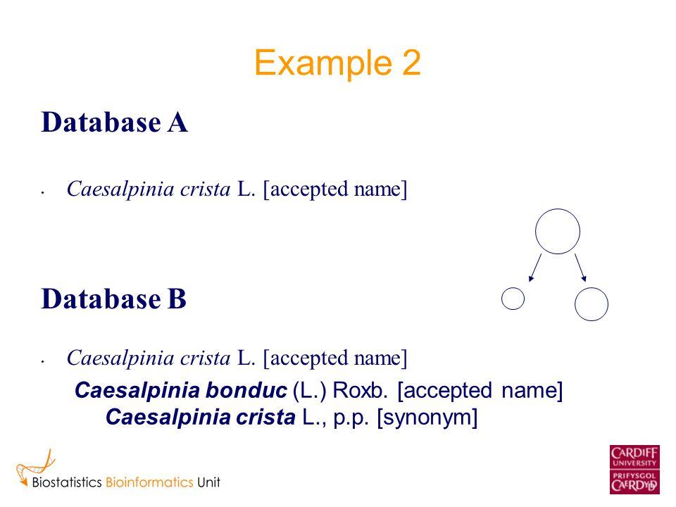 Example 2 Database A Caesalpinia crista L. [accepted name] Database B Caesalpinia crista L.
