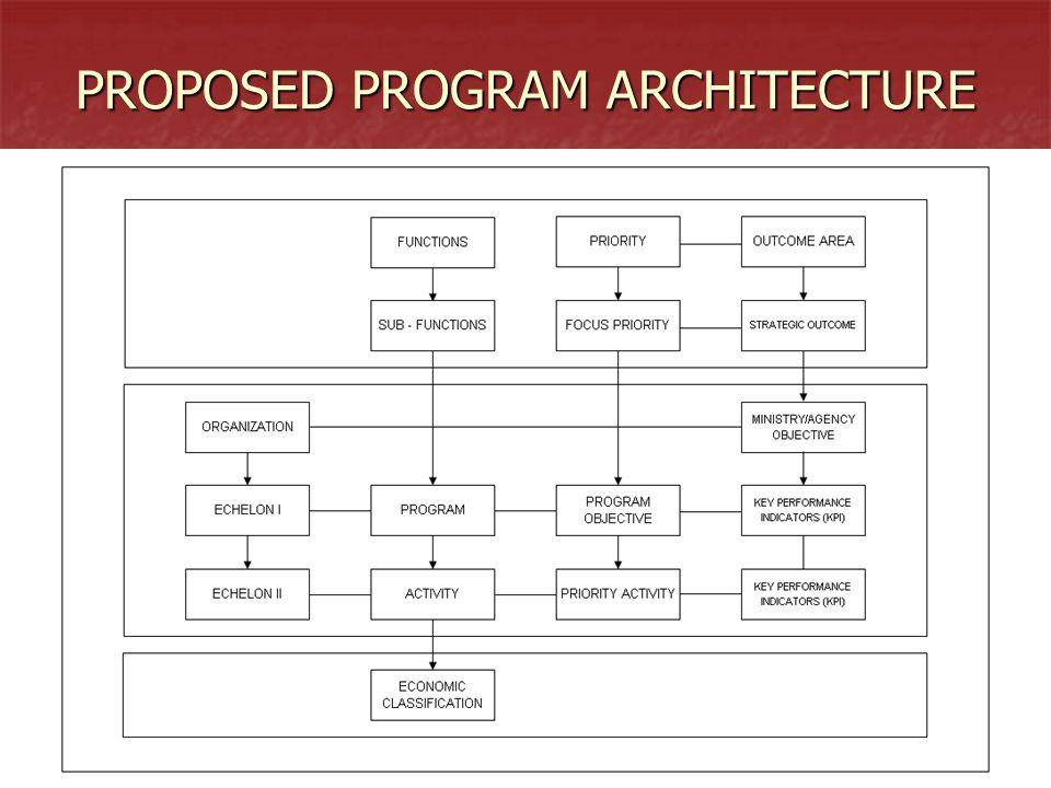 2323 PROPOSED PROGRAM ARCHITECTURE