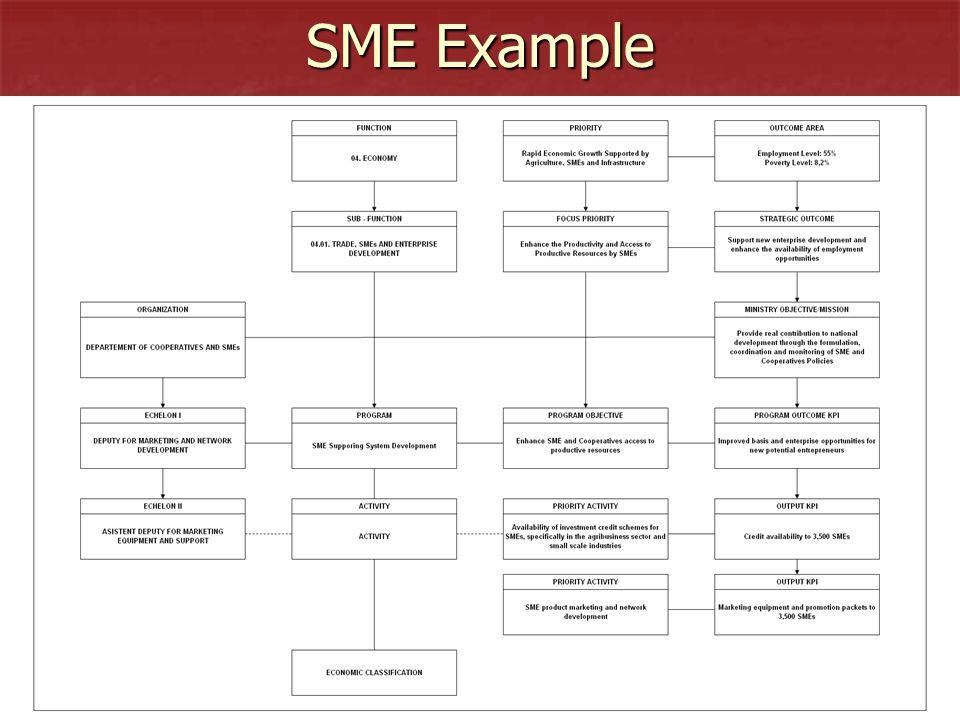 2424 SME Example