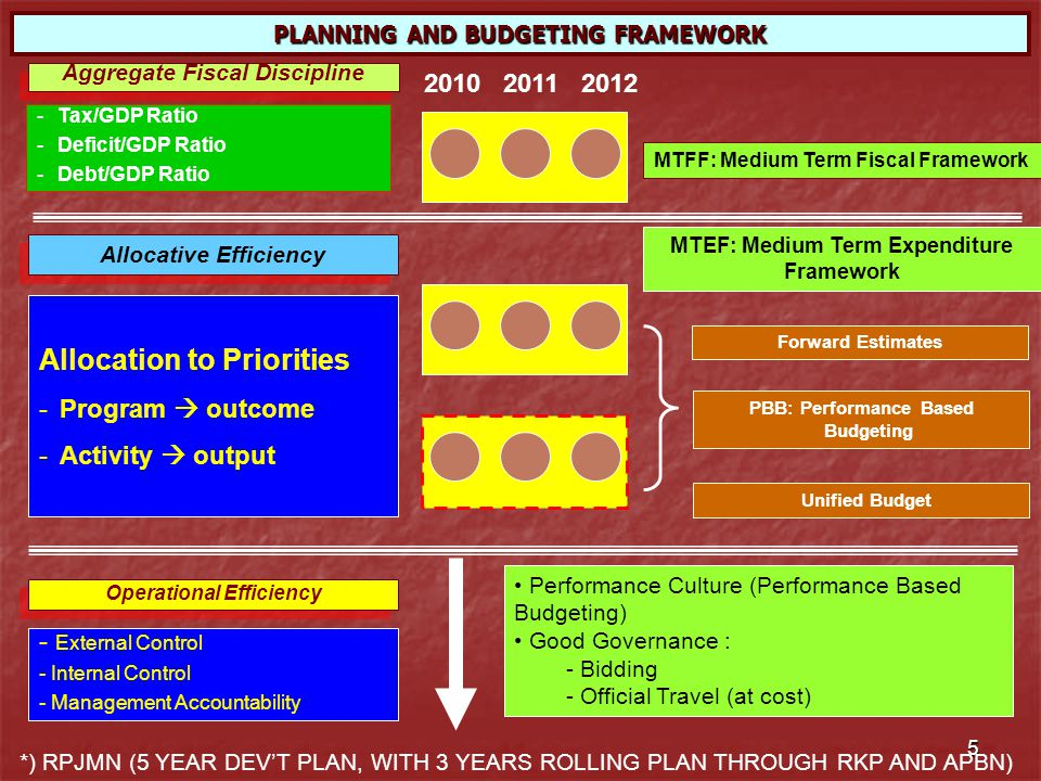 16 ALLOCATIVE EFFICIENCY SUBSTANCE SUBSTANCE Standardized Activities (Outputs, Costs) Standardized Activities (Outputs, Costs) Policy planning : Priorities (e.g.