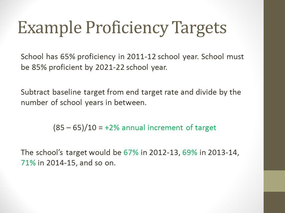 Example Proficiency Targets School has 65% proficiency in 2011-12 school year.