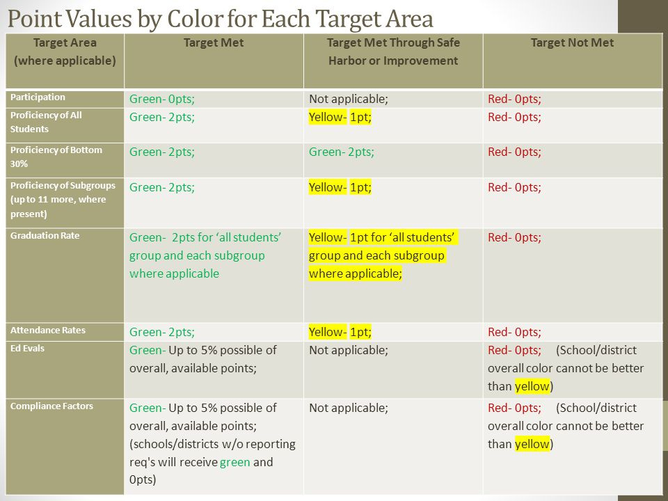 Point Values by Color for Each Target Area Target Area (where applicable) Target Met Target Met Through Safe Harbor or Improvement Target Not Met Participation Green- 0pts;Not applicable;Red- 0pts; Proficiency of All Students Green- 2pts;Yellow- 1pt;Red- 0pts; Proficiency of Bottom 30% Green- 2pts; Red- 0pts; Proficiency of Subgroups (up to 11 more, where present) Green- 2pts;Yellow- 1pt; Red- 0pts; Graduation Rate Green- 2pts for 'all students' group and each subgroup where applicable Yellow- 1pt for 'all students' group and each subgroup where applicable; Red- 0pts; Attendance Rates Green- 2pts;Yellow- 1pt;Red- 0pts; Ed Evals Green- Up to 5% possible of overall, available points; Not applicable; Red- 0pts; (School/district overall color cannot be better than yellow) Compliance Factors Green- Up to 5% possible of overall, available points; (schools/districts w/o reporting req s will receive green and 0pts) Not applicable;Red- 0pts; (School/district overall color cannot be better than yellow)