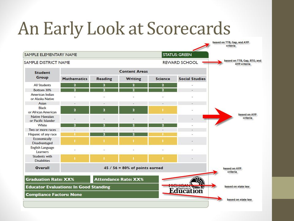 An Early Look at Scorecards