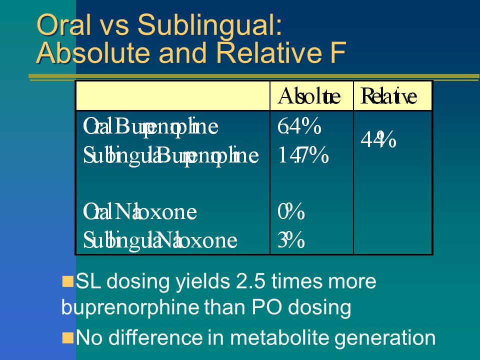 Oral vs Sublingual: Absolute and Relative F SL dosing yields 2.5 times more buprenorphine than PO dosing No difference in metabolite generation
