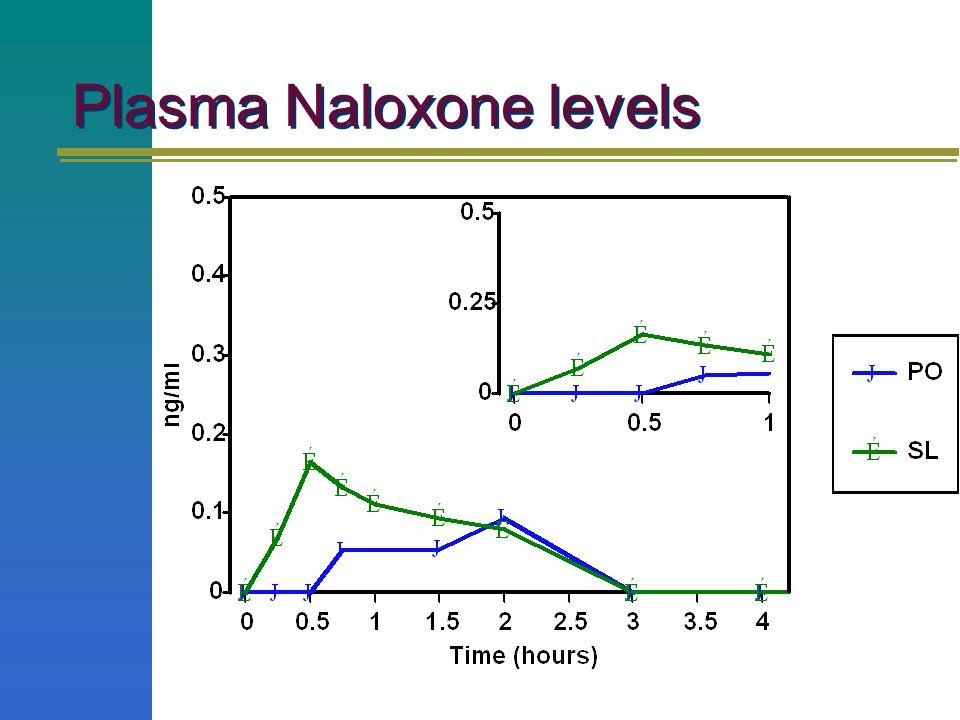 Plasma Naloxone levels