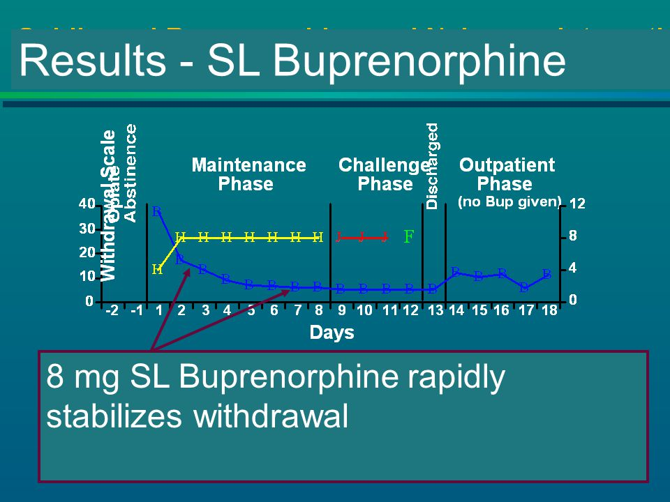Results - SL Buprenorphine 8 mg SL Buprenorphine rapidly stabilizes withdrawal