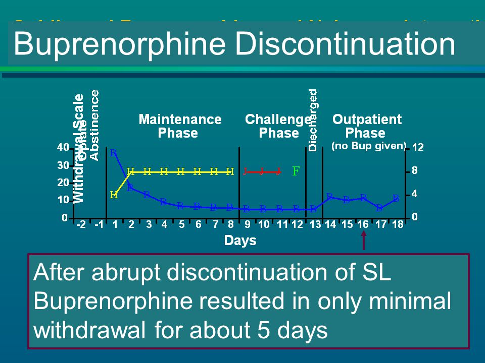 Buprenorphine Discontinuation After abrupt discontinuation of SL Buprenorphine resulted in only minimal withdrawal for about 5 days