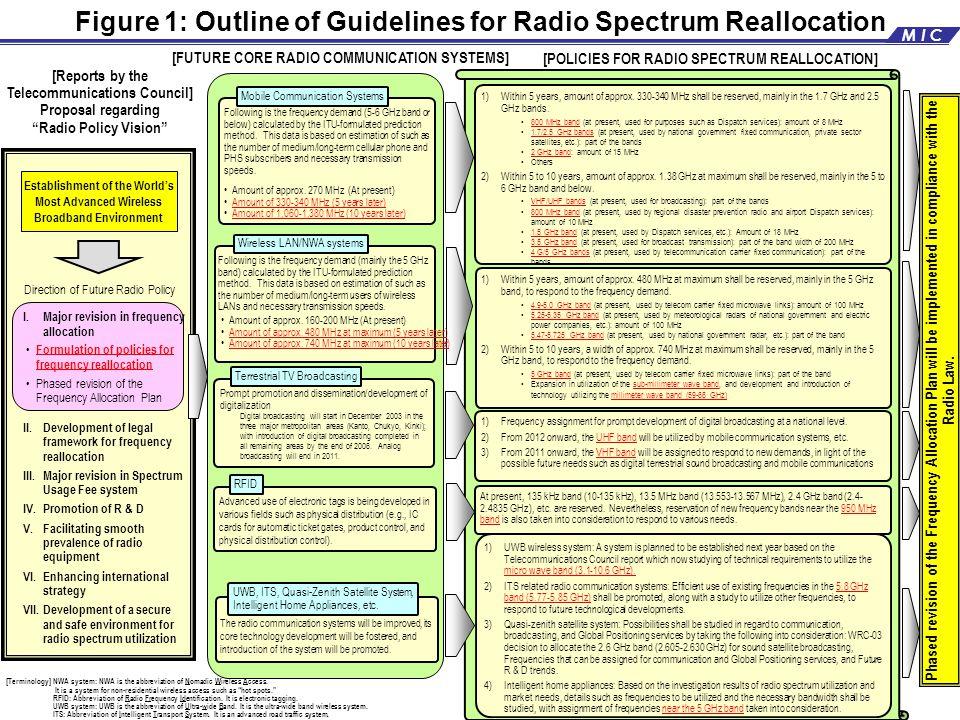 At present, 135 kHz band (10-135 kHz), 13.5 MHz band (13.553-13.567 MHz), 2.4 GHz band (2.4- 2.4835 GHz), etc.