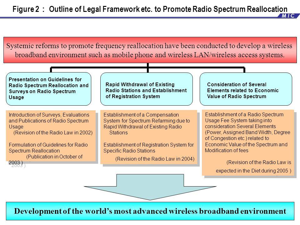 Figure 2 : Outline of Legal Framework etc.