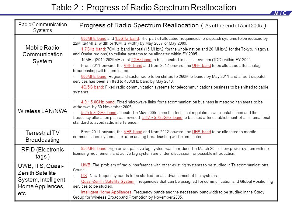 Table 2 : Progress of Radio Spectrum Reallocation Radio Communication Systems Progress of Radio Spectrum Reallocation ( As of the end of April 2005 ) Mobile Radio Communication System ・ 800MHz band and 1.5GHz band: The part of allocated frequencies to dispatch systems to be reduced by 22MHz(4MHz width or 18MHz width) by May 2007 or May 2009.