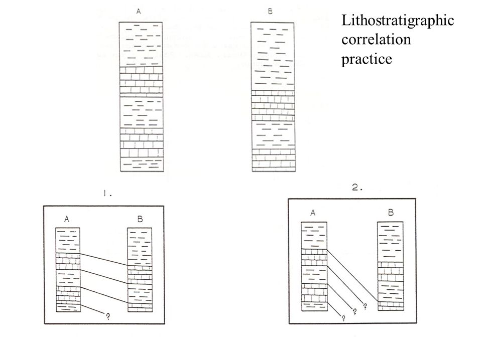 Lithostratigraphic correlation practice