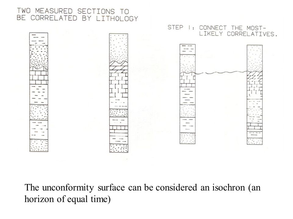 The unconformity surface can be considered an isochron (an horizon of equal time)