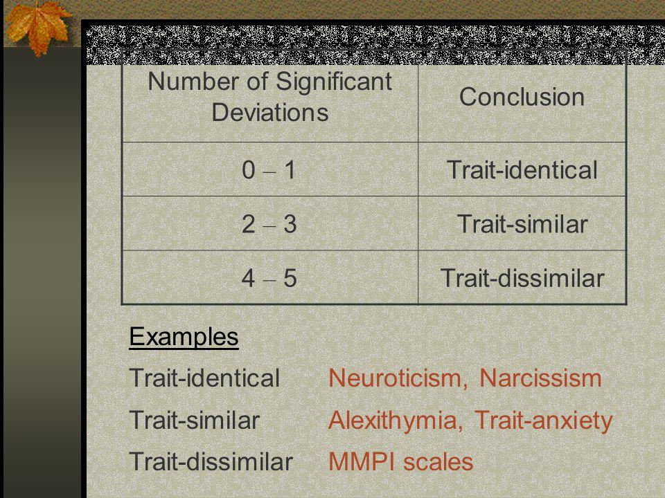 Number of Significant Deviations Conclusion 0 – 1Trait-identical 2 – 3Trait-similar 4 – 5Trait-dissimilar Examples Trait-identicalNeuroticism, Narciss