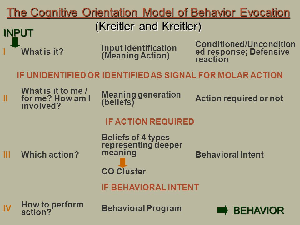 The Cognitive Orientation Model of Behavior Evocation (Kreitler and Kreitler) IWhat is it? Input identification (Meaning Action) Conditioned/Unconditi