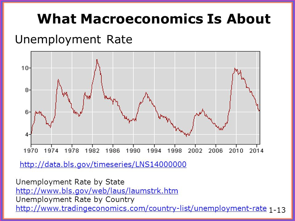 What Macroeconomics Is About Unemployment Rate Unemployment Rate by State http://www.bls.gov/web/laus/laumstrk.htm Unemployment Rate by Country http:/