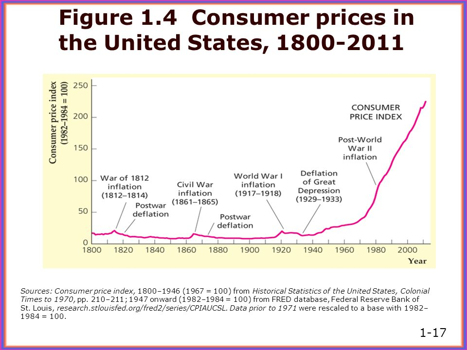 Sources: Consumer price index, 1800–1946 (1967 = 100) from Historical Statistics of the United States, Colonial Times to 1970, pp. 210–211; 1947 onwar