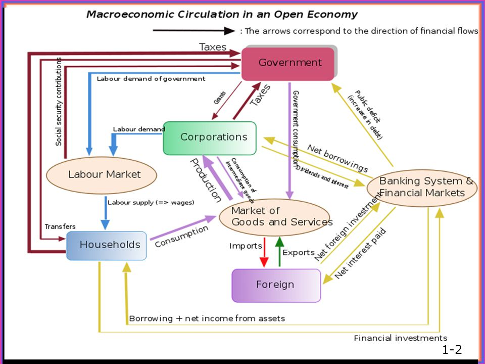What Macroeconomics Is About Macroeconomics: the study of structure and performance of national economies and government policies that affect economic performance Issues addressed by macroeconomists: –Long-run economic growth –Business cycles –Unemployment –Inflation –The international economy –Macroeconomic policy Aggregation: from microeconomics to macroeconomics 1-3