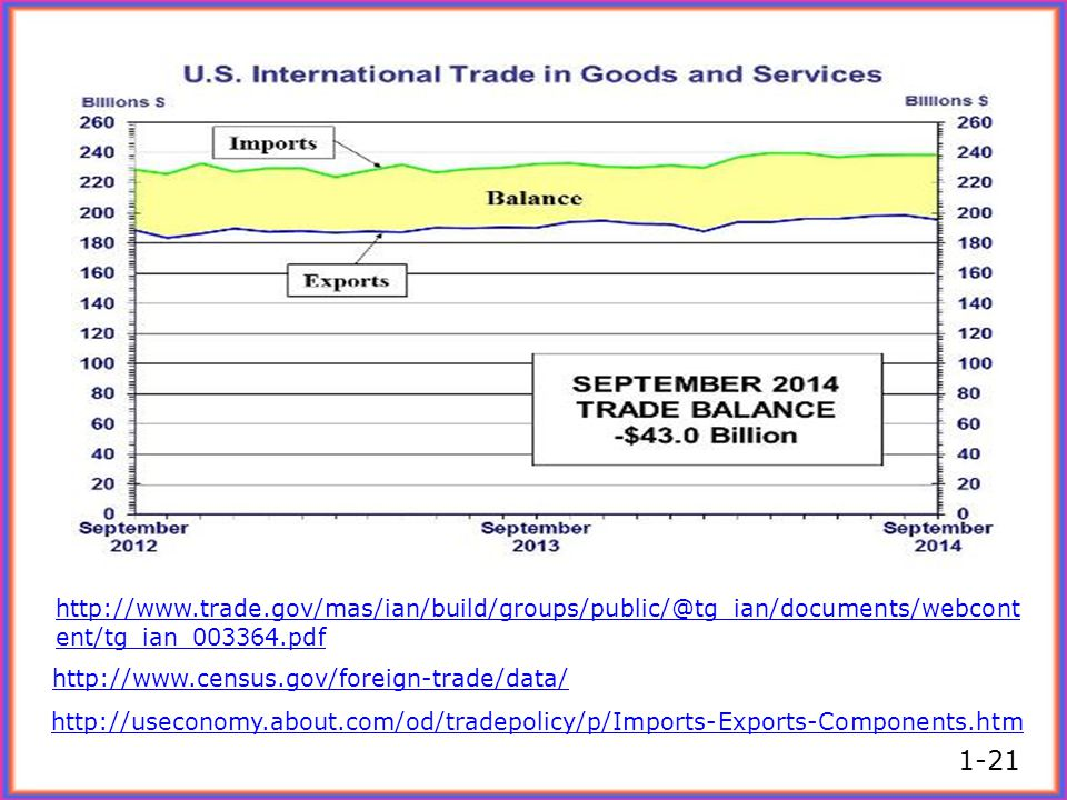 http://www.trade.gov/mas/ian/build/groups/public/@tg_ian/documents/webcont ent/tg_ian_003364.pdf http://www.census.gov/foreign-trade/data/ http://usec