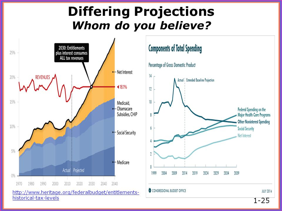 Differing Projections Whom do you believe? http://www.heritage.org/federalbudget/entitlements- historical-tax-levels 1-25