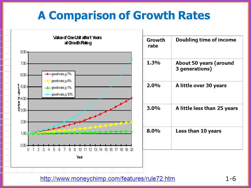 Growth rate Doubling time of income 1.3%About 50 years (around 3 generations) 2.0%A little over 30 years 3.0%A little less than 25 years 8.0%Less than