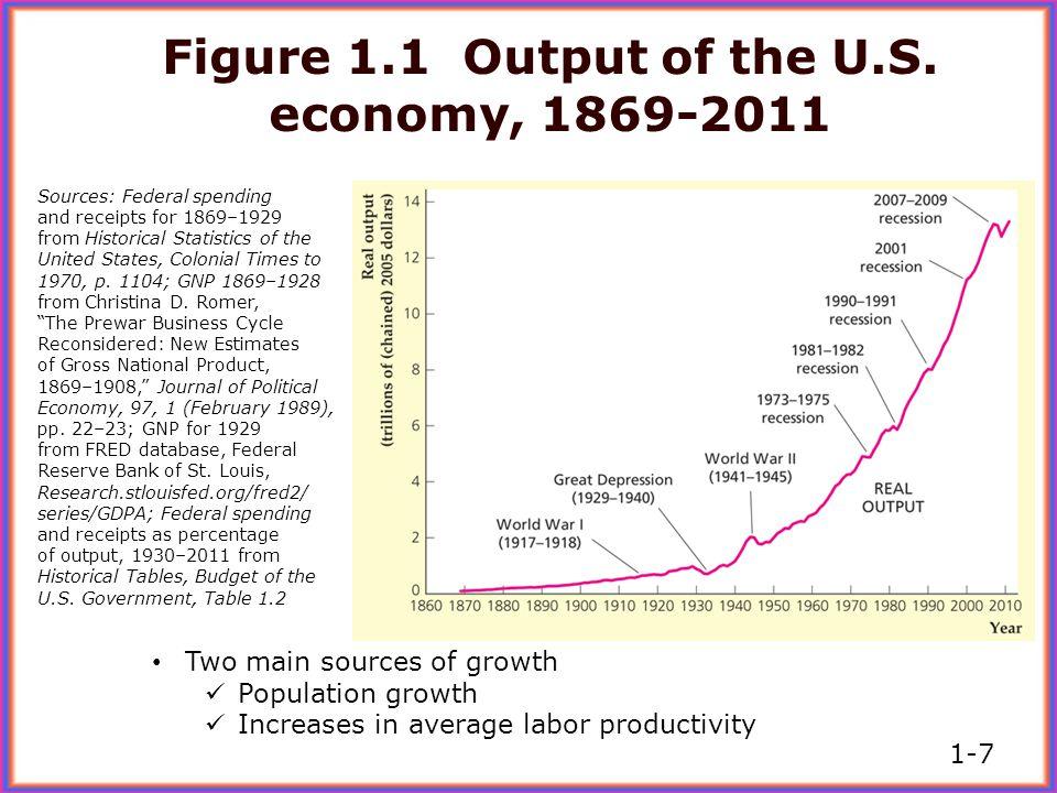 http://www.tradingeconomics.com/united-states/gdp-growth 1-8