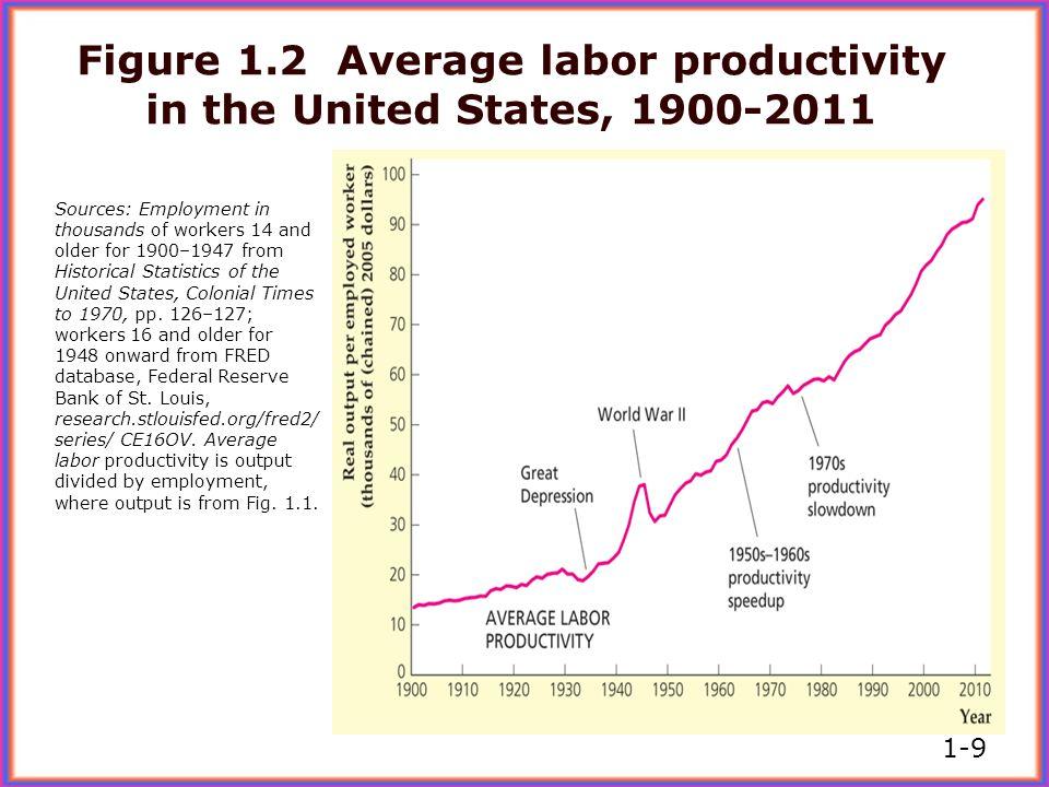 Labor Productivity http://www.bls.gov/l pc/tables.htm 1-10