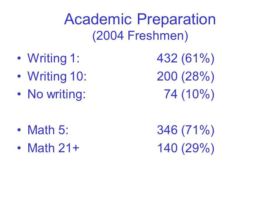 Academic Preparation (2004 Freshmen) Writing 1:432 (61%) Writing 10:200 (28%) No writing: 74 (10%) Math 5:346 (71%) Math 21+ 140 (29%)