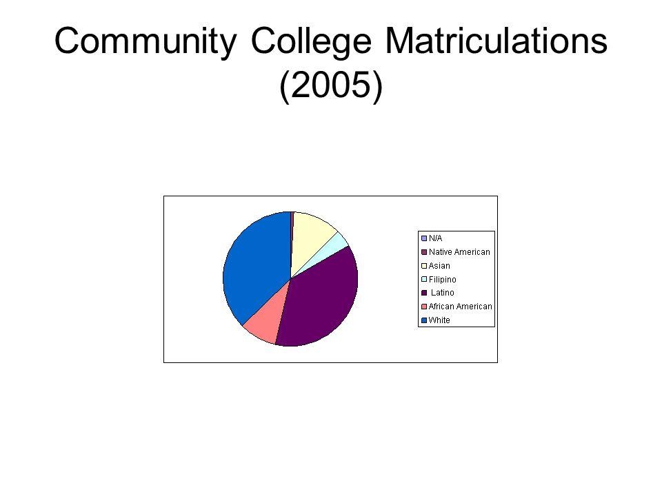 Community College Matriculations (2005)