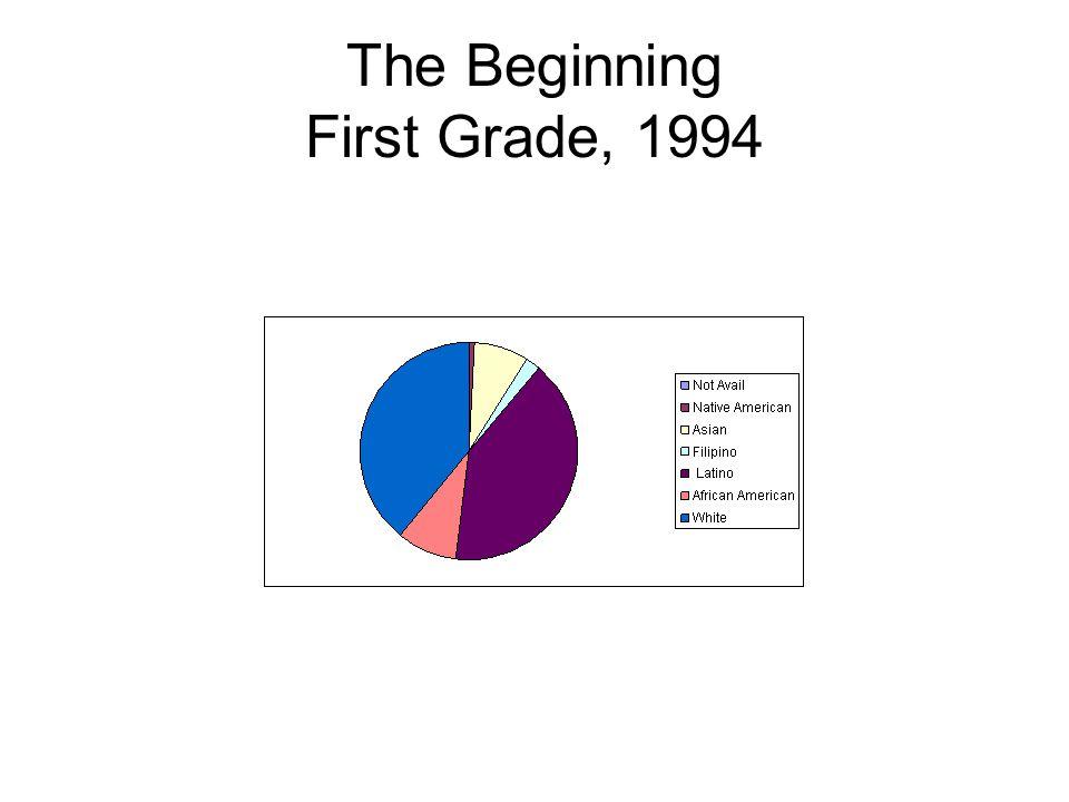 The Beginning First Grade, 1994