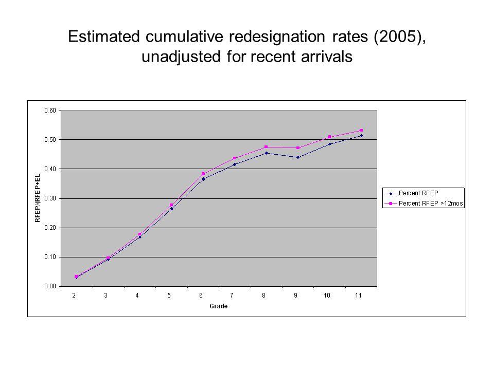 Estimated cumulative redesignation rates (2005), unadjusted for recent arrivals